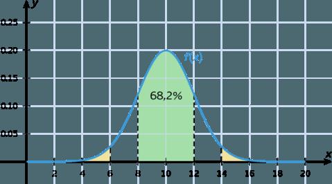Sådan ser en variansmåling ud.